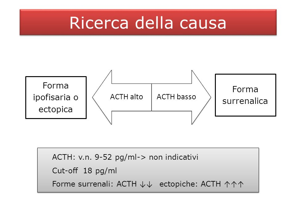 Ricerca della causa ACTH altoACTH basso Forma surrenalica Forma surrenalica Forma ipofisaria o ectopica ACTH: v.n.