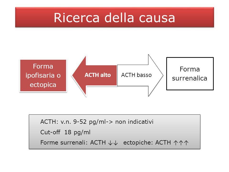 Forme ACTH-dipendenti Test di soppressione con desametasone ad alta dose Desametasone (Decadron, Soldesam) 8 mg per os ore 23 Prelievo per cortisolo il giorno dopo ore 8 Valori di riferimento: Cortisolo plasmatico origine ipofisaria Cortisolo plasmatico > 50% del basale -> origine ectopica Test di soppressione con desametasone ad alta dose Desametasone (Decadron, Soldesam) 8 mg per os ore 23 Prelievo per cortisolo il giorno dopo ore 8 Valori di riferimento: Cortisolo plasmatico origine ipofisaria Cortisolo plasmatico > 50% del basale -> origine ectopica