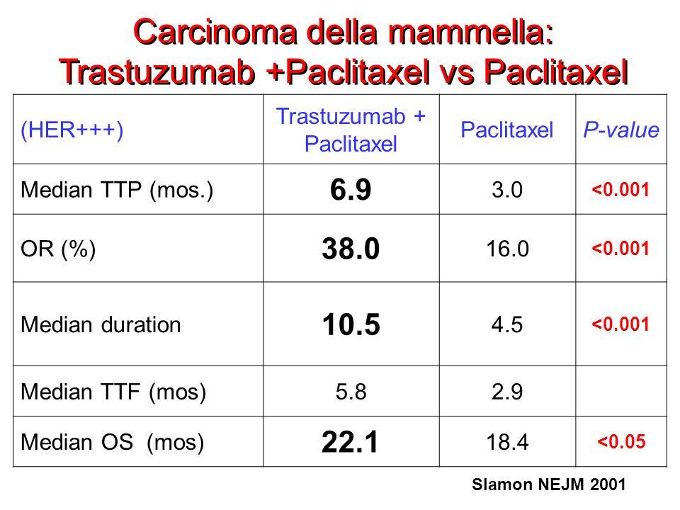 Carcinoma della mammella: Trastuzumab +Paclitaxel vs Paclitaxel (HER+++) Trastuzumab + Paclitaxel PaclitaxelP-value Median TTP (mos.) 6.9 3.0 <0.001 O