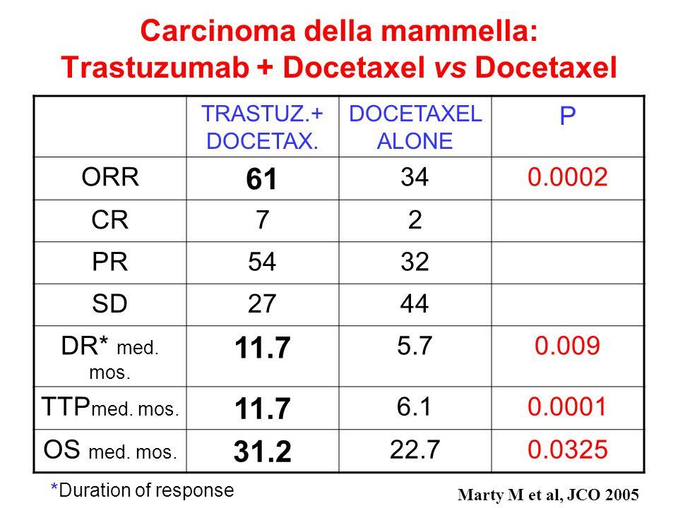Carcinoma della mammella: Trastuzumab + Docetaxel vs Docetaxel TRASTUZ.+ DOCETAX. DOCETAXEL ALONE P ORR 61 340.0002 CR72 PR5432 SD2744 DR* med. mos. 1