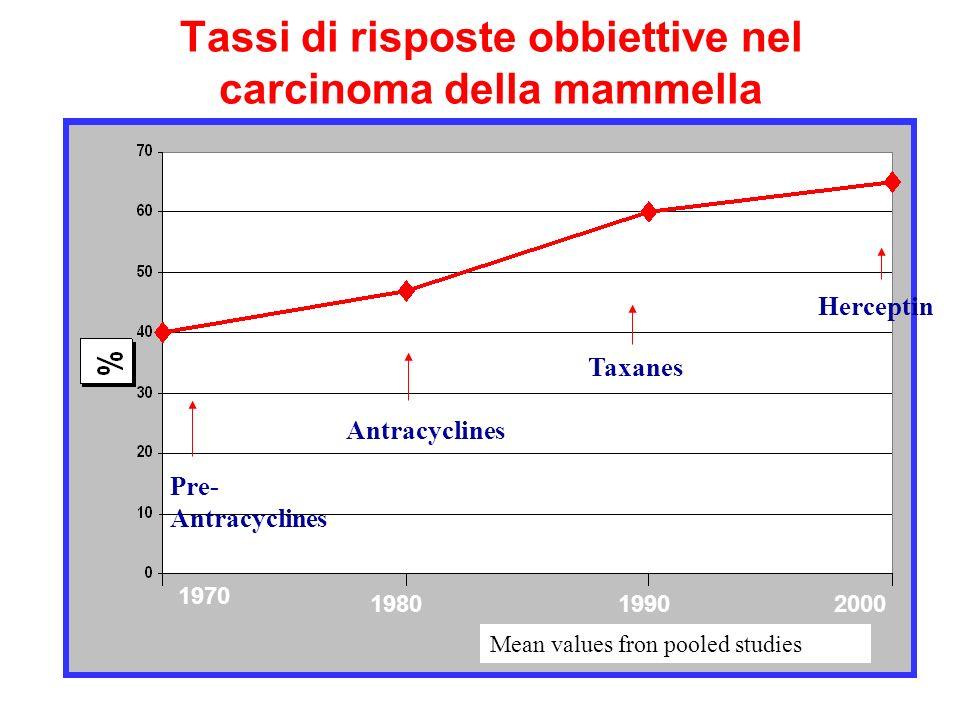 Tassi di risposte obbiettive nel carcinoma della mammella Pre- Antracyclines Antracyclines Taxanes Herceptin Mean values fron pooled studies 1970 1980