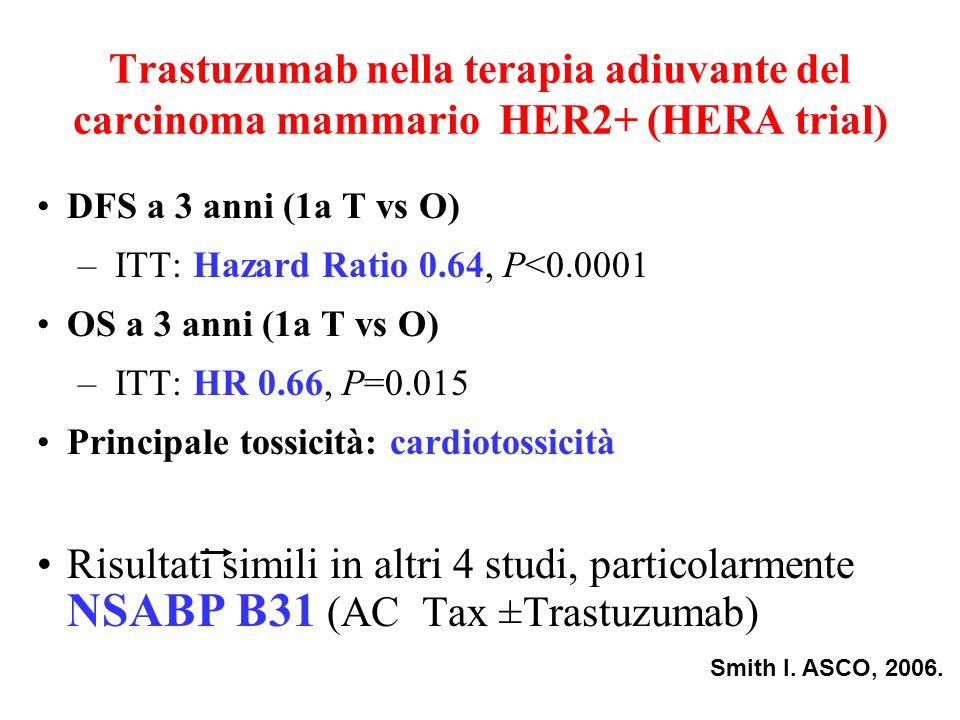DFS a 3 anni (1a T vs O) –ITT: Hazard Ratio 0.64, P<0.0001 OS a 3 anni (1a T vs O) –ITT: HR 0.66, P=0.015 Principale tossicità: cardiotossicità Risult