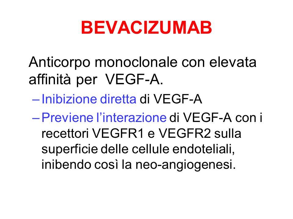 BEVACIZUMAB Anticorpo monoclonale con elevata affinità per VEGF-A. –Inibizione diretta di VEGF-A –Previene linterazione di VEGF-A con i recettori VEGF