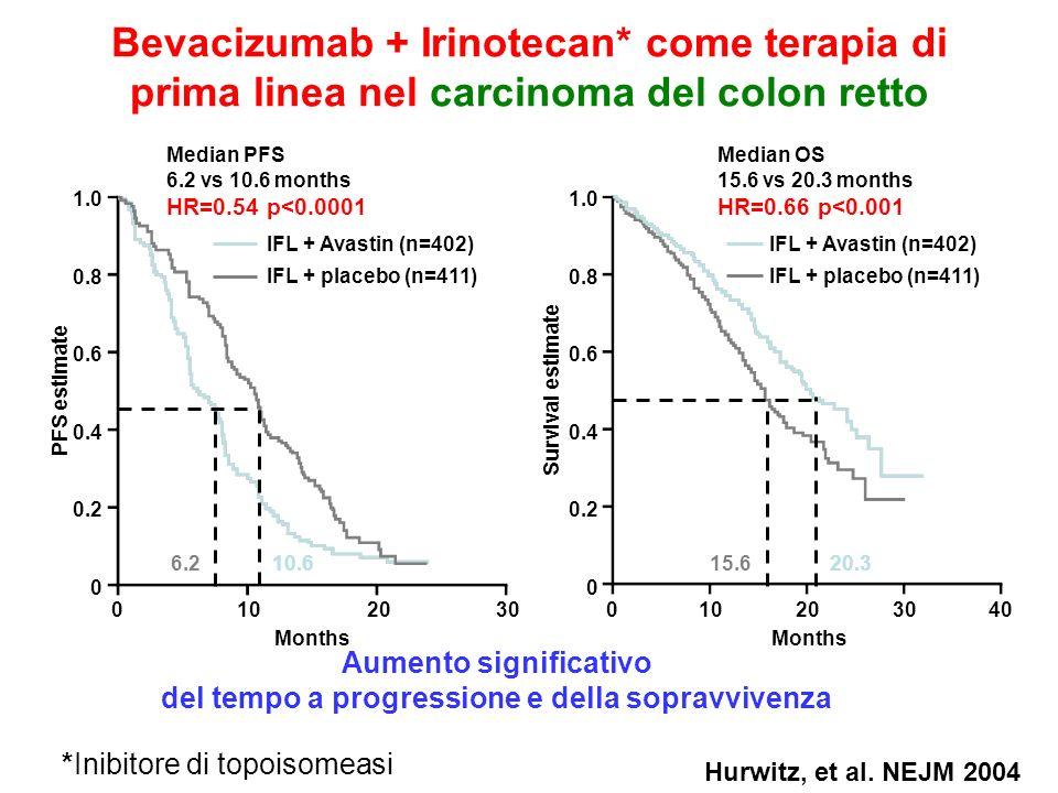 Hurwitz, et al. NEJM 2004 6.210.615.620.3 Bevacizumab + Irinotecan* come terapia di prima linea nel carcinoma del colon retto 010203040 Months 1.0 0.8