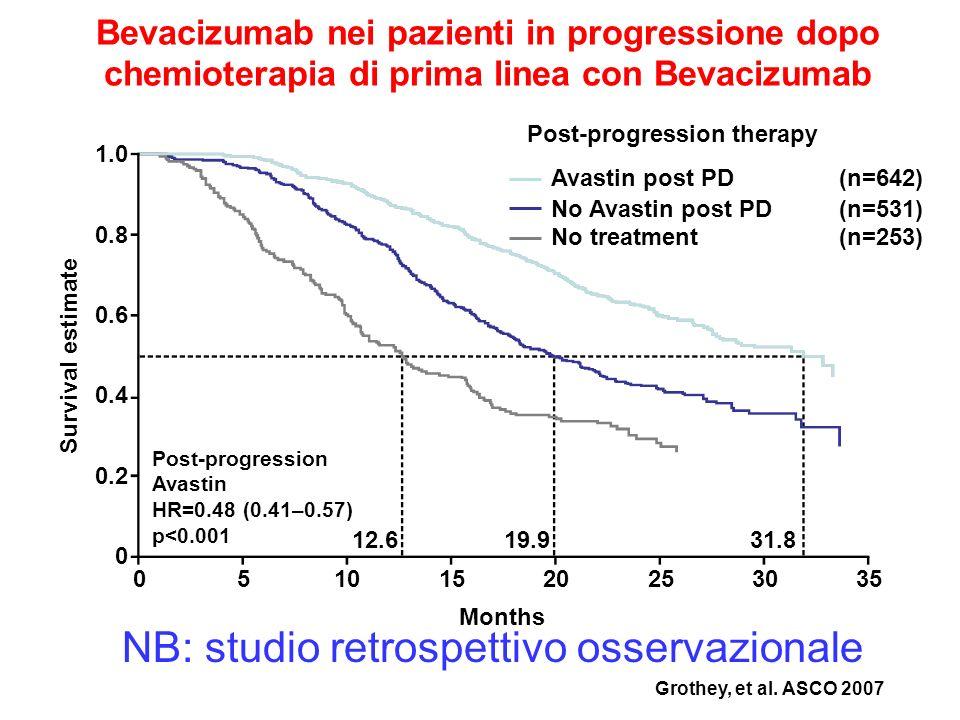 Grothey, et al. ASCO 2007 1.0 0.8 0.6 0.4 0.2 0 05101520253035 Months Survival estimate Post-progression therapy 12.619.931.8 Post-progression Avastin