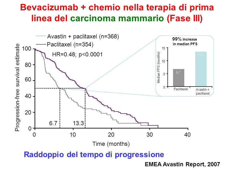 0 20 40 60 80 100 Time (months) Progression-free survival estimate 010203040 6.713.3 HR=0.48; p<0.0001 99% increase in median PFS Median PFS (months)