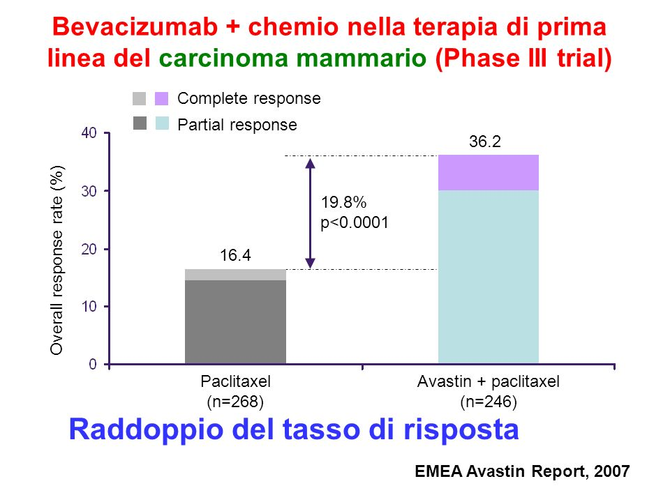 Bevacizumab + chemio nella terapia di prima linea del carcinoma mammario (Phase III trial) Complete response Partial response 16.4 36.2 Paclitaxel (n=