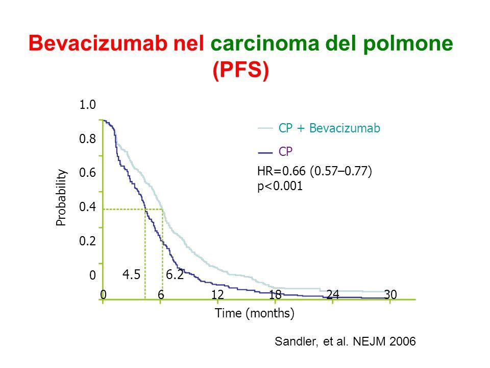Bevacizumab nel carcinoma del polmone (PFS) 1.0 0.8 0.6 0.4 0.2 0 0612182430 Time (months) Probability CP + Bevacizumab CP HR=0.66 (0.57–0.77) p<0.001