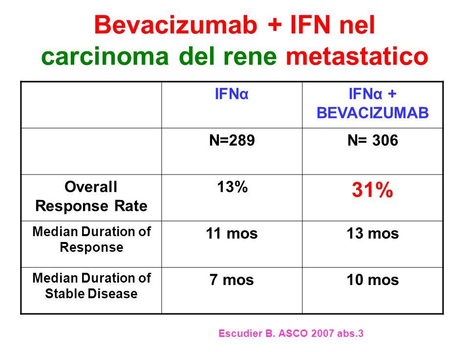 Bevacizumab + IFN nel carcinoma del rene metastatico IFNαIFNα + BEVACIZUMAB N=289N= 306 Overall Response Rate 13% 31% Median Duration of Response 11 m
