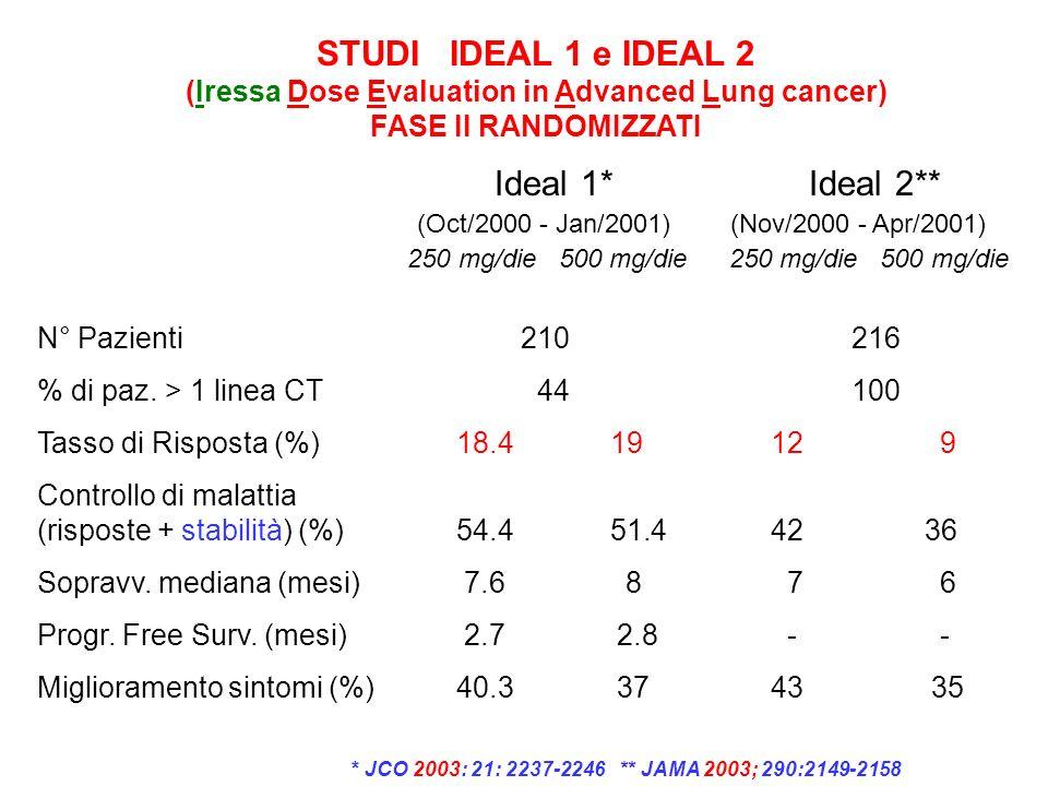 STUDI IDEAL 1 e IDEAL 2 (Iressa Dose Evaluation in Advanced Lung cancer) FASE II RANDOMIZZATI Ideal 1* Ideal 2** (Oct/2000 - Jan/2001) (Nov/2000 - Apr