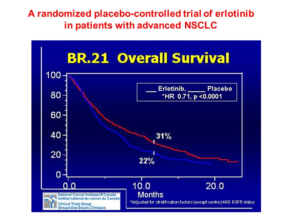 A randomized placebo-controlled trial of erlotinib in patients with advanced NSCLC