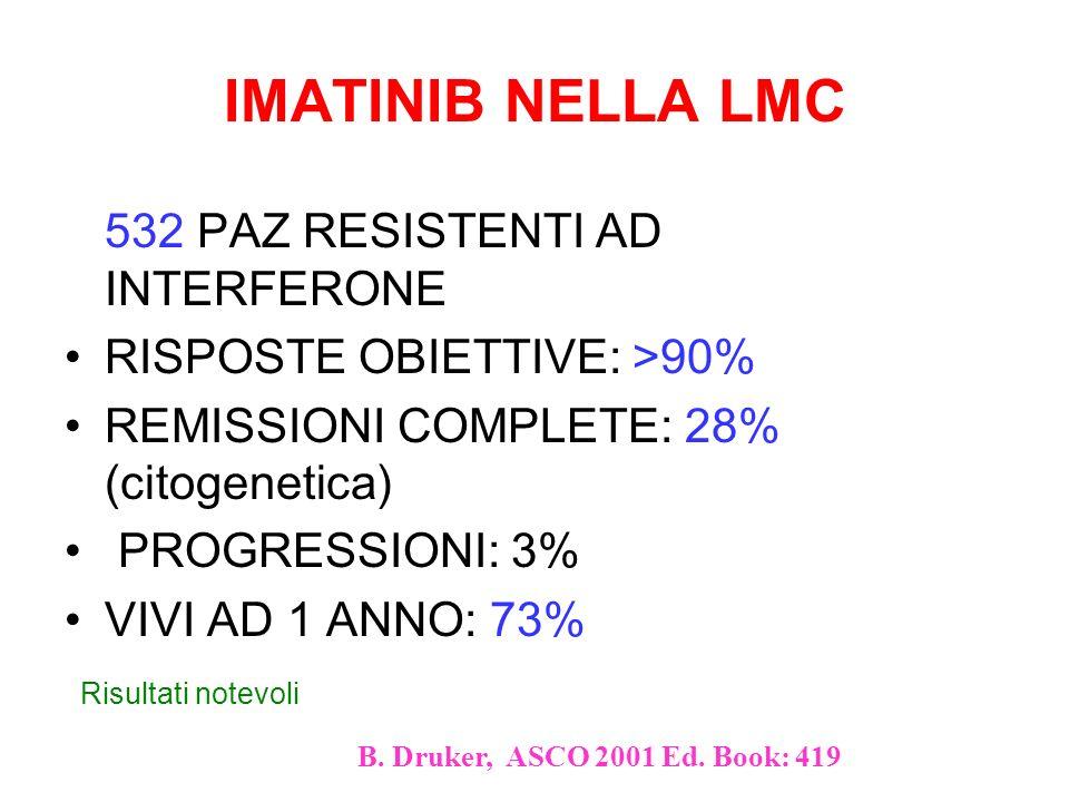 IMATINIB NELLA LMC 532 PAZ RESISTENTI AD INTERFERONE RISPOSTE OBIETTIVE: >90% REMISSIONI COMPLETE: 28% (citogenetica) PROGRESSIONI: 3% VIVI AD 1 ANNO: