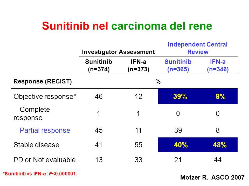 Sunitinib nel carcinoma del rene Investigator Assessment Independent Central Review Sunitinib (n=374) IFN-a (n=373) Sunitinib (n=365) IFN-a (n=346) Re