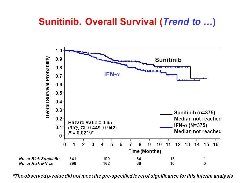 Sunitinib. Overall Survival (Trend to …) No. at Risk Sunitinib:34119084151 No. at Risk IFN- :29616266100 *The observed p-value did not meet the pre-sp