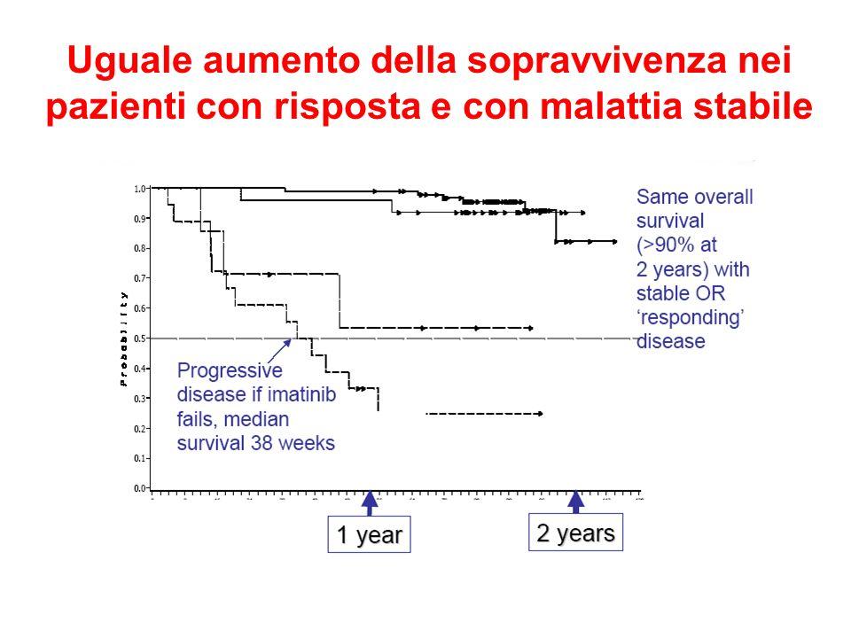 Uguale aumento della sopravvivenza nei pazienti con risposta e con malattia stabile