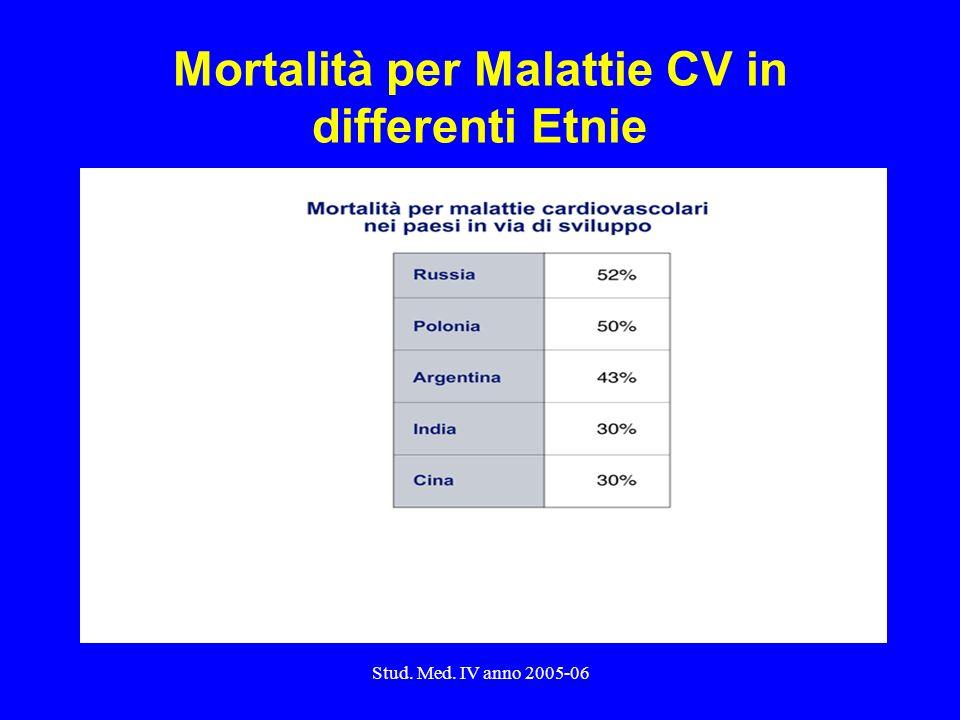 Stud. Med. IV anno 2005-06 Mortalità per Malattie CV in differenti Etnie