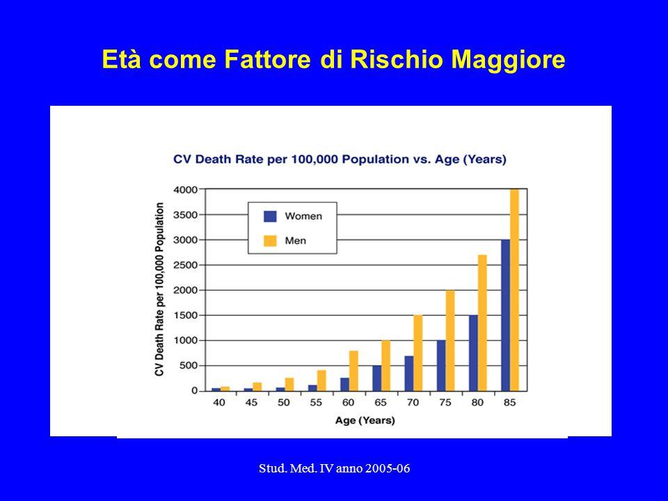 Stud. Med. IV anno 2005-06 Età come Fattore di Rischio Maggiore