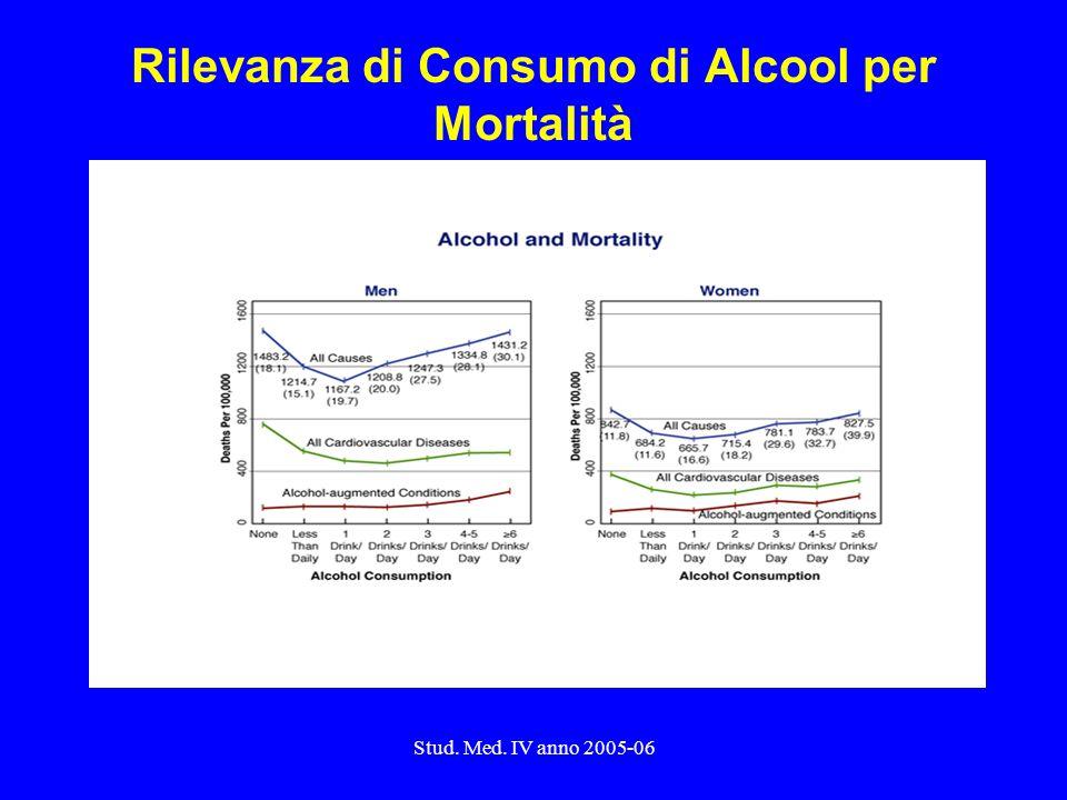 Stud. Med. IV anno 2005-06 Rilevanza di Consumo di Alcool per Mortalità