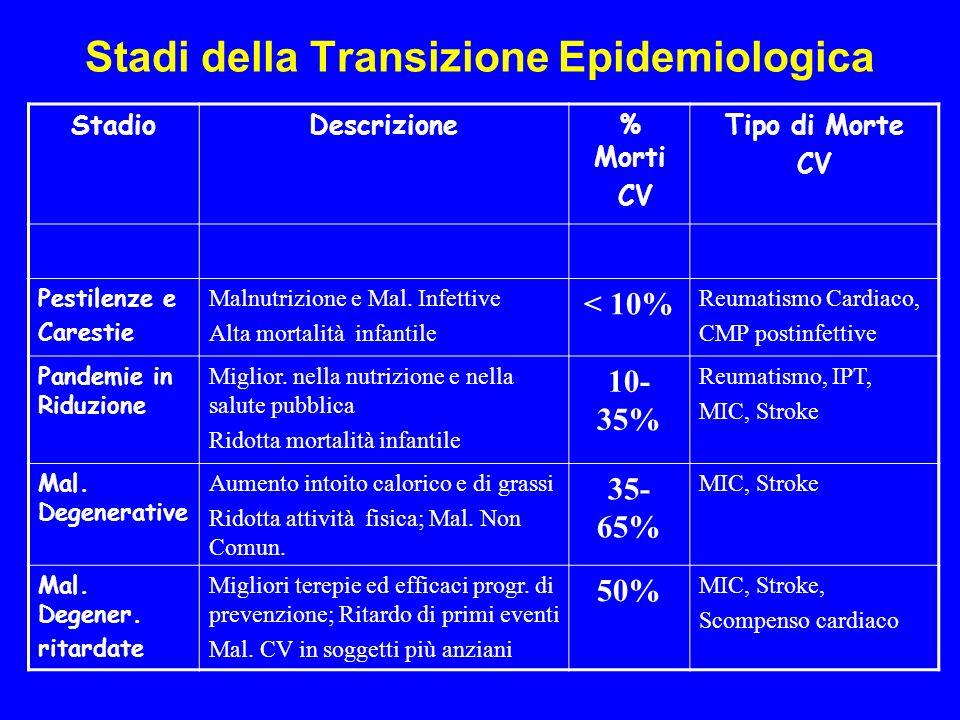 Stadi della Transizione Epidemiologica StadioDescrizione% Morti CV Tipo di Morte CV Pestilenze e Carestie Malnutrizione e Mal. Infettive Alta mortalit