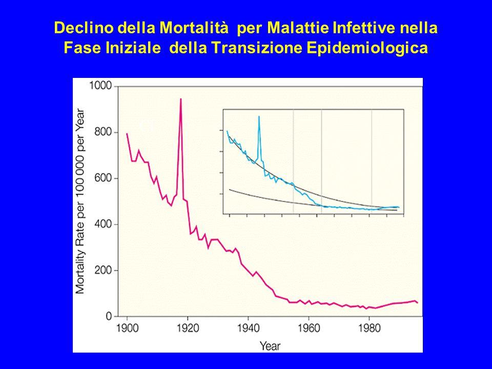 Stud. Med. IV anno 2005-06 Declino della Mortalità per Malattie Infettive nella Fase Iniziale della Transizione Epidemiologica Cl