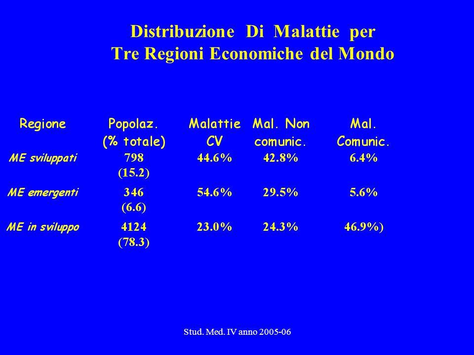 Stud. Med. IV anno 2005-06 Distribuzione Di Malattie per Tre Regioni Economiche del Mondo