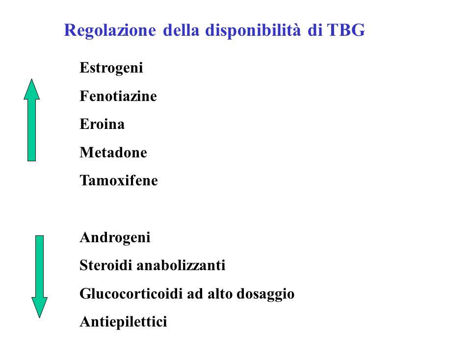Regolazione della disponibilità di TBG Estrogeni Fenotiazine Eroina Metadone Tamoxifene Androgeni Steroidi anabolizzanti Glucocorticoidi ad alto dosag