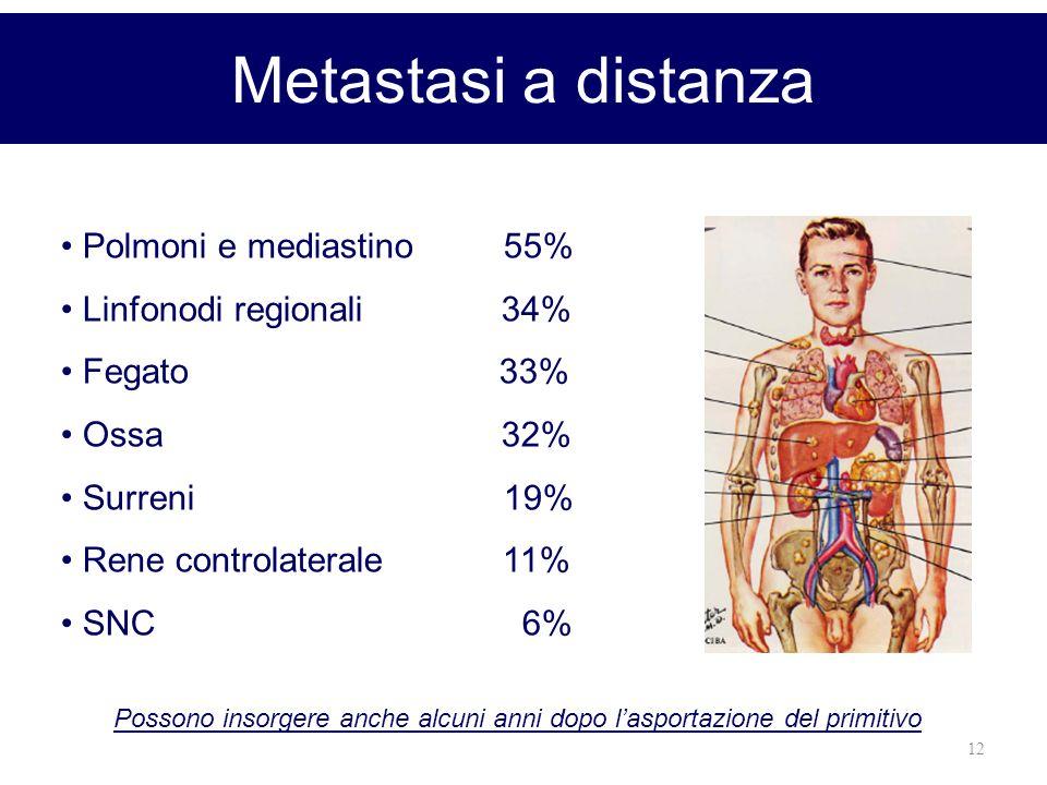 12 Metastasi a distanza Polmoni e mediastino 55% Linfonodi regionali 34% Fegato 33% Ossa 32% Surreni 19% Rene controlaterale 11% SNC 6% Possono insorg