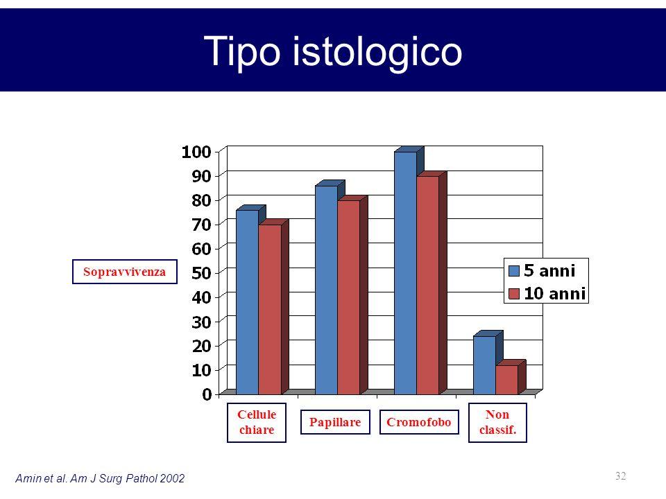 32 Amin et al. Am J Surg Pathol 2002 Tipo istologico Cellule chiare PapillareCromofobo Non classif. Sopravvivenza
