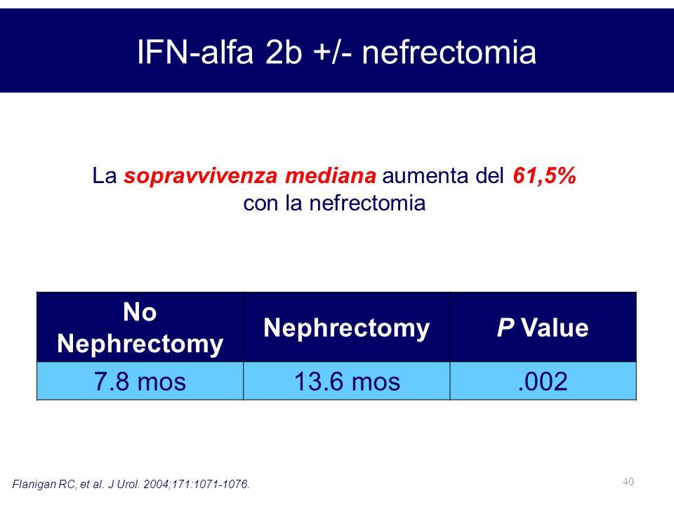 40 IFN-alfa 2b +/- nefrectomia Flanigan RC, et al. J Urol. 2004;171:1071-1076. La sopravvivenza mediana aumenta del 61,5% con la nefrectomia No Nephre