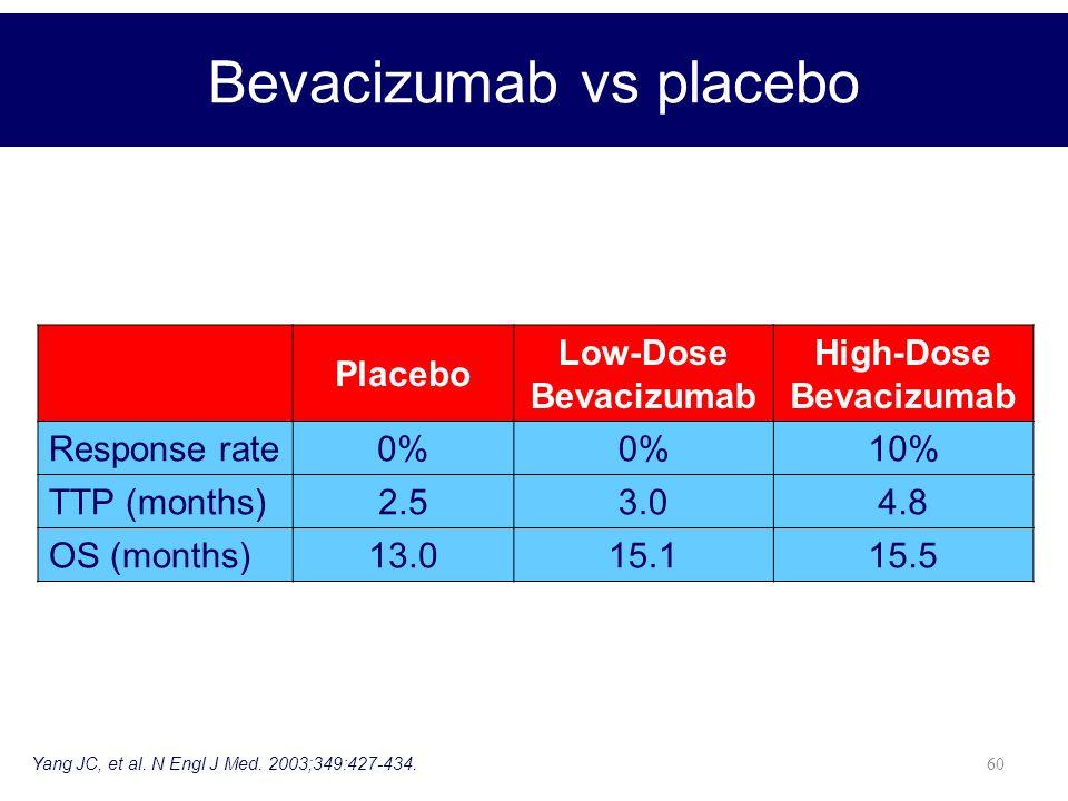60 Placebo Low-Dose Bevacizumab High-Dose Bevacizumab Response rate0% 10% TTP (months)2.53.04.8 OS (months)13.015.115.5 Bevacizumab vs placebo Yang JC