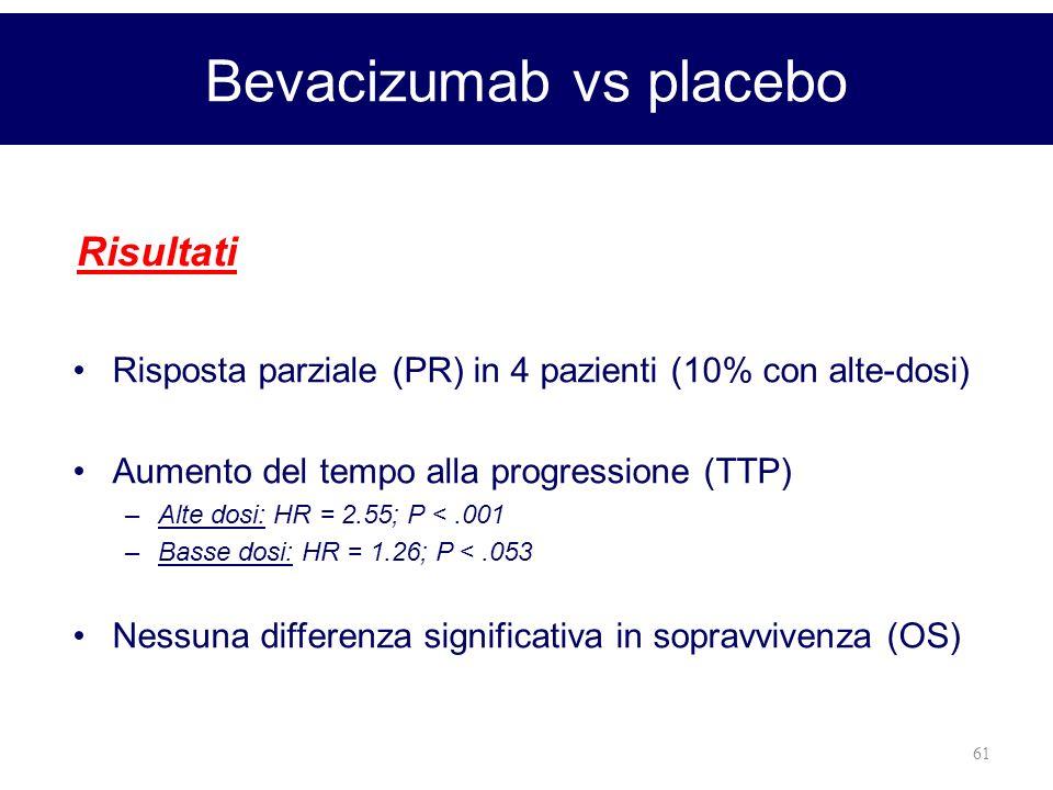 61 Bevacizumab vs placebo Risposta parziale (PR) in 4 pazienti (10% con alte-dosi) Aumento del tempo alla progressione (TTP) –Alte dosi: HR = 2.55; P