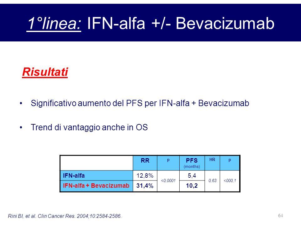 64 Risultati 1°linea: IFN-alfa +/- Bevacizumab Rini BI, et al. Clin Cancer Res. 2004;10:2584-2586. Significativo aumento del PFS per IFN-alfa + Bevaci