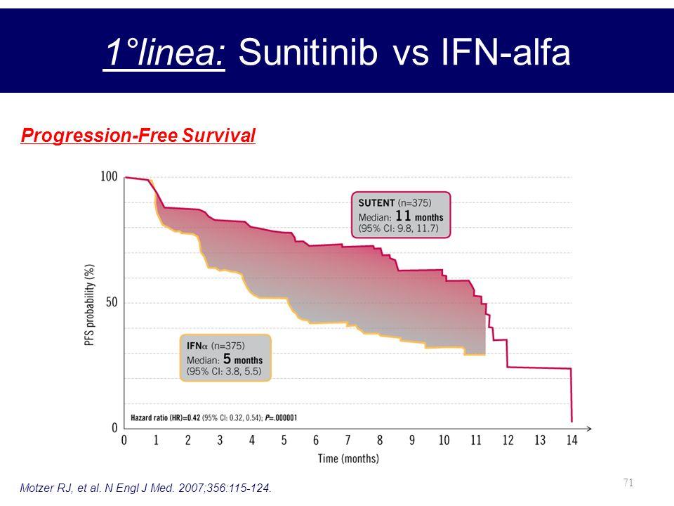 71 1°linea: Sunitinib vs IFN-alfa Progression-Free Survival Motzer RJ, et al. N Engl J Med. 2007;356:115-124.