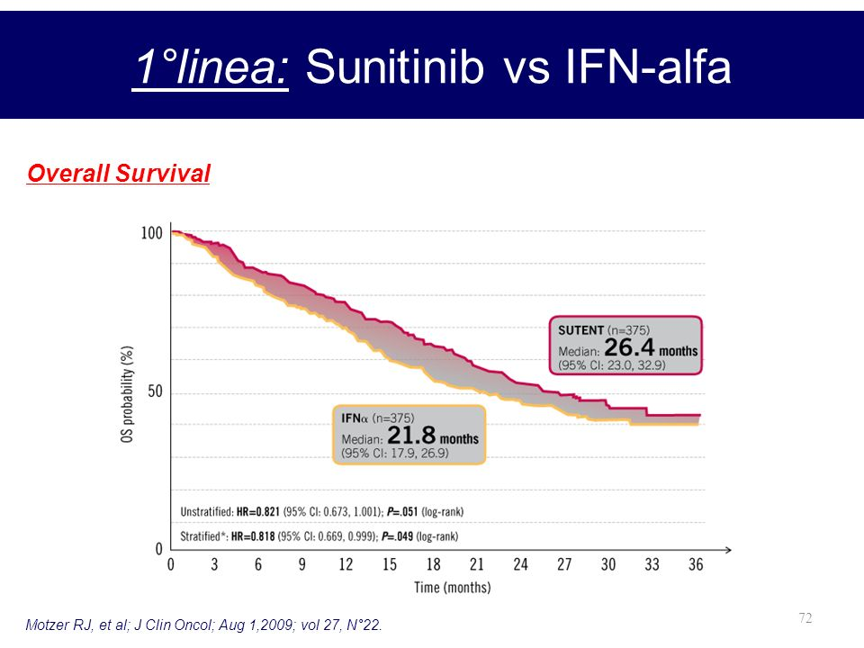 72 1°linea: Sunitinib vs IFN-alfa Overall Survival Motzer RJ, et al; J Clin Oncol; Aug 1,2009; vol 27, N°22.