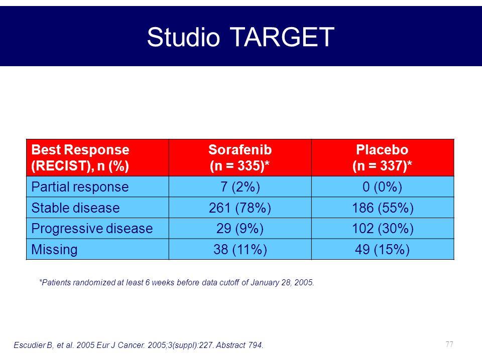 77 *Patients randomized at least 6 weeks before data cutoff of January 28, 2005. Best Response (RECIST), n (%) Sorafenib (n = 335)* Placebo (n = 337)*