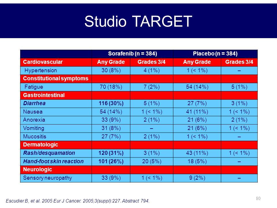 80 Studio TARGET Escudier B, et al. 2005 Eur J Cancer. 2005;3(suppl):227. Abstract 794. Sorafenib (n = 384)Placebo (n = 384) Cardiovascular Any GradeG
