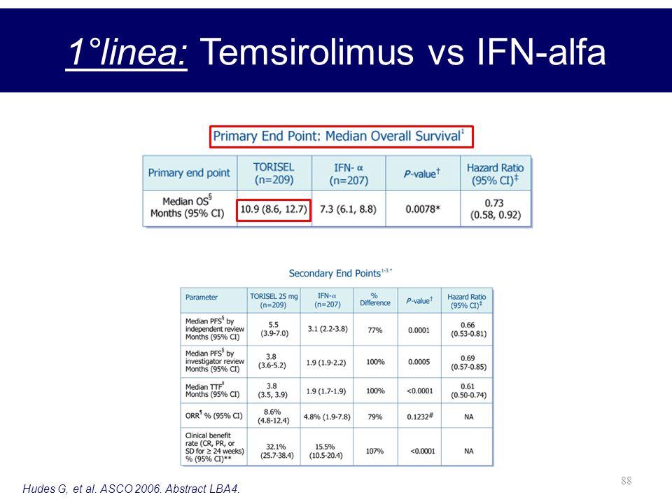 88 1°linea: Temsirolimus vs IFN-alfa Hudes G, et al. ASCO 2006. Abstract LBA4.