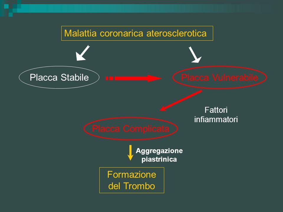Malattia coronarica aterosclerotica Placca Stabile Placca Vulnerabile Fattori infiammatori Placca Complicata Formazione del Trombo Aggregazione piastr