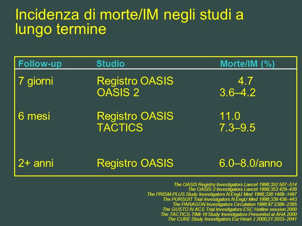 Incidenza di morte/IM negli studi a lungo termine 7 giorniRegistro OASIS 4.7 OASIS 2 3.6–4.2 6 mesi Registro OASIS 11.0 TACTICS 7.3–9.5 2+ anniRegistr
