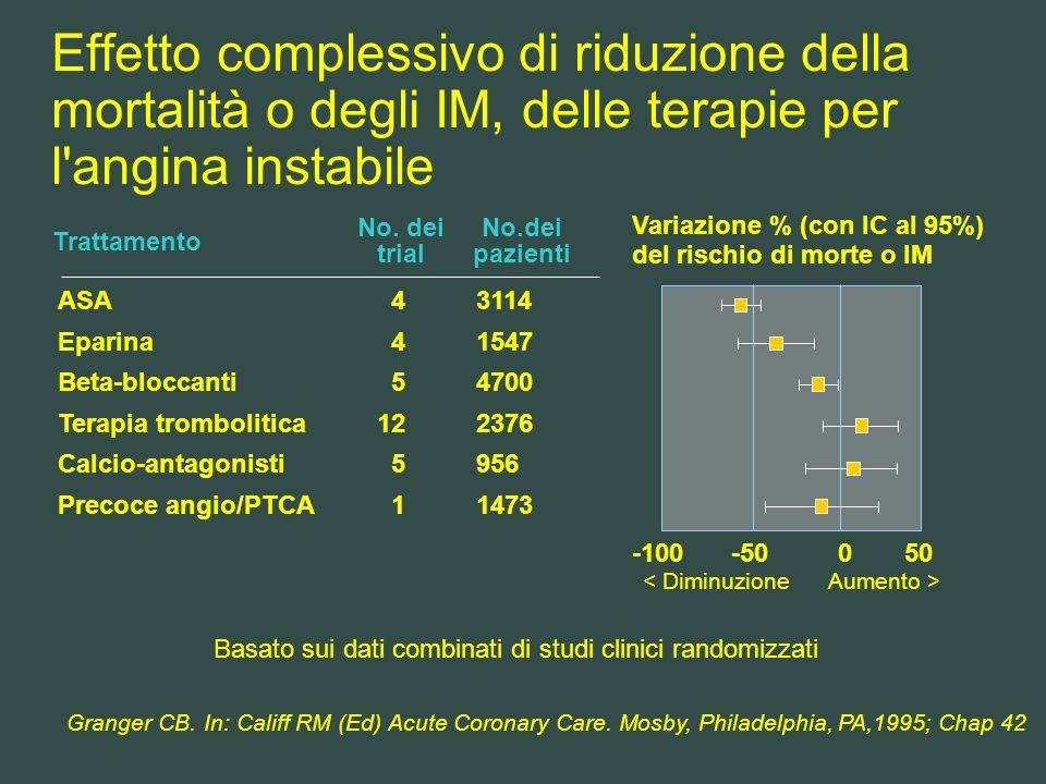 Effetto complessivo di riduzione della mortalità o degli IM, delle terapie per l'angina instabile Granger CB. In: Califf RM (Ed) Acute Coronary Care.