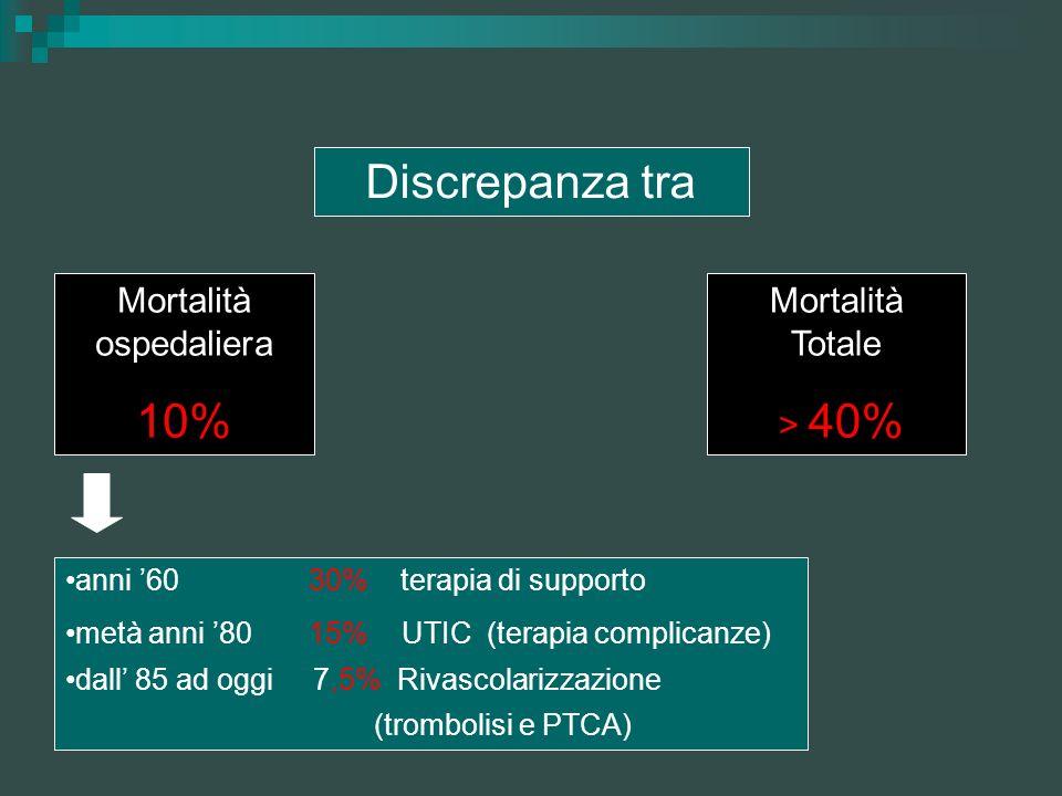 Discrepanza tra Mortalità ospedaliera 10% Mortalità Totale > 40% anni 60 30% terapia di supporto metà anni 80 15% UTIC (terapia complicanze) dall 85 a