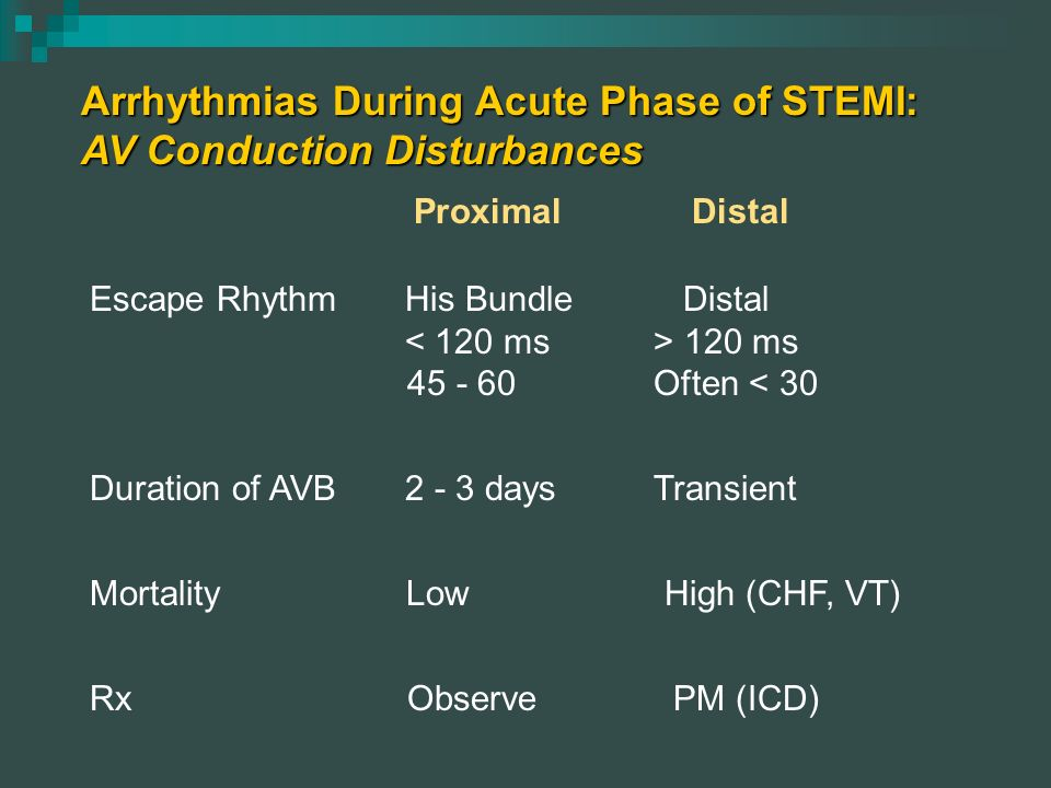 Arrhythmias During Acute Phase of STEMI: AV Conduction Disturbances Escape RhythmHis Bundle Distal 120 ms 45 - 60 Often < 30 Duration of AVB2 - 3 days