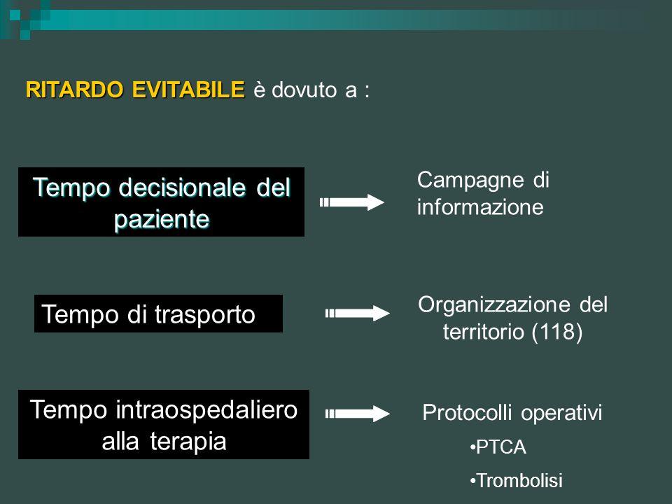 RITARDO EVITABILE RITARDO EVITABILE è dovuto a : Tempo decisionale del paziente Tempo di trasporto Tempo intraospedaliero alla terapia Campagne di inf