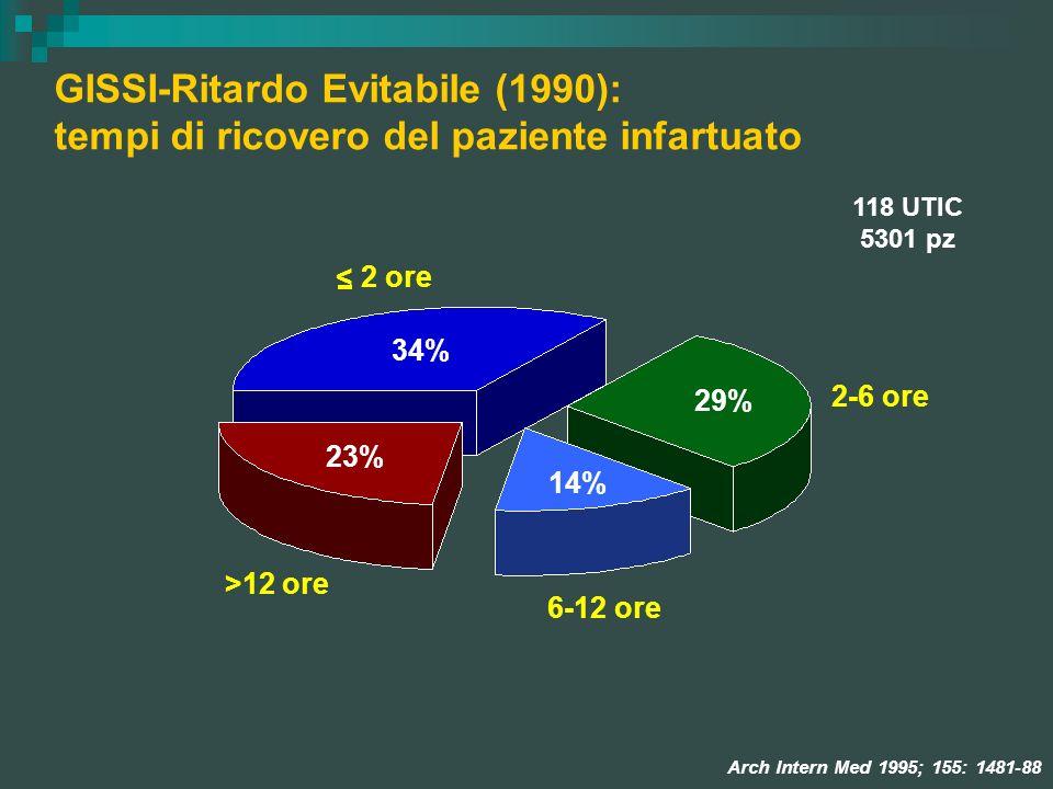 GISSI-Ritardo Evitabile (1990): tempi di ricovero del paziente infartuato 118 UTIC 5301 pz < 2 ore >12 ore 2-6 ore 6-12 ore Arch Intern Med 1995; 155: