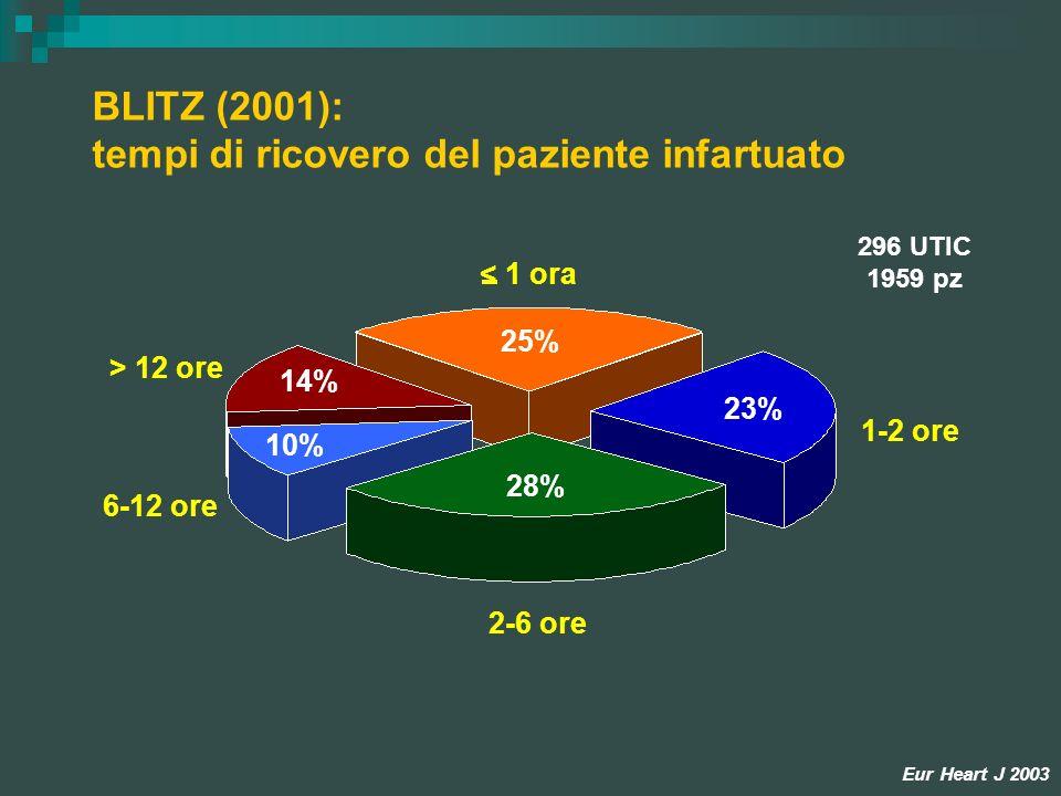 BLITZ (2001): tempi di ricovero del paziente infartuato 296 UTIC 1959 pz 1-2 ore > 12 ore Eur Heart J 2003 2-6 ore 6-12 ore < 1 ora 10% 14% 25% 23% 28
