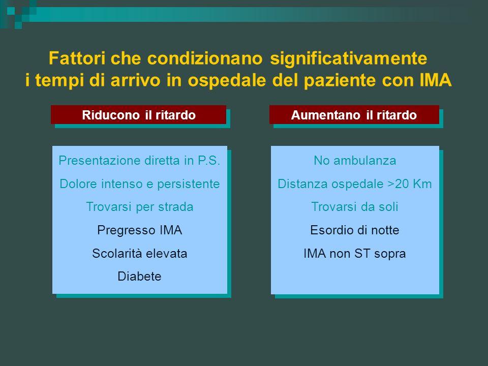 Fattori che condizionano significativamente i tempi di arrivo in ospedale del paziente con IMA Riducono il ritardo Aumentano il ritardo Presentazione