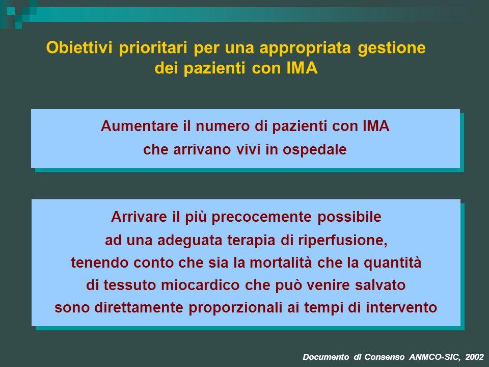 Obiettivi prioritari per una appropriata gestione dei pazienti con IMA Aumentare il numero di pazienti con IMA che arrivano vivi in ospedale Aumentare