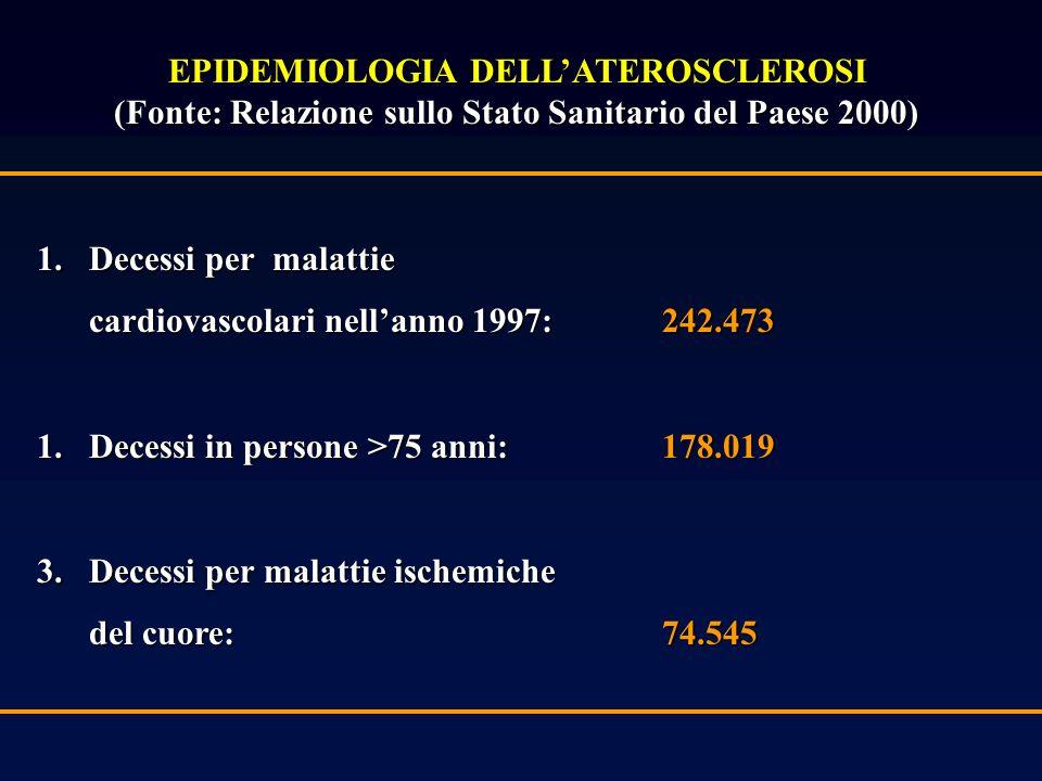EPIDEMIOLOGIA DELLATEROSCLEROSI (Fonte: Relazione sullo Stato Sanitario del Paese 2000) 1.Decessi per malattie cardiovascolari nellanno 1997: 242.473 1.Decessi in persone >75 anni: 178.019 3.Decessi per malattie ischemiche del cuore: 74.545