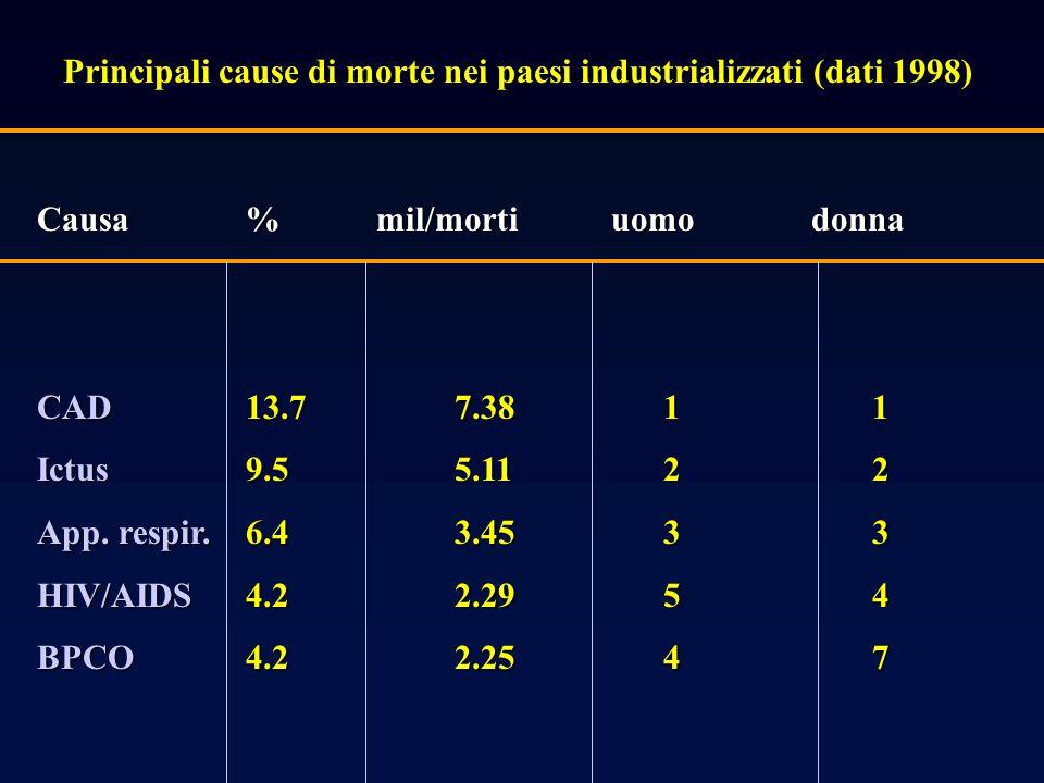 Principali cause di morte nei paesi industrializzati (dati 1998) Causa% mil/morti uomo donna CAD13.77.3811 Ictus9.55.1122 App.