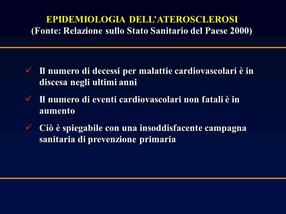 EPIDEMIOLOGIA DELLATEROSCLEROSI (Fonte: Relazione sullo Stato Sanitario del Paese 2000) Il numero di decessi per malattie cardiovascolari è in discesa negli ultimi anni Il numero di decessi per malattie cardiovascolari è in discesa negli ultimi anni Il numero di eventi cardiovascolari non fatali è in aumento Il numero di eventi cardiovascolari non fatali è in aumento Ciò è spiegabile con una insoddisfacente campagna sanitaria di prevenzione primaria Ciò è spiegabile con una insoddisfacente campagna sanitaria di prevenzione primaria